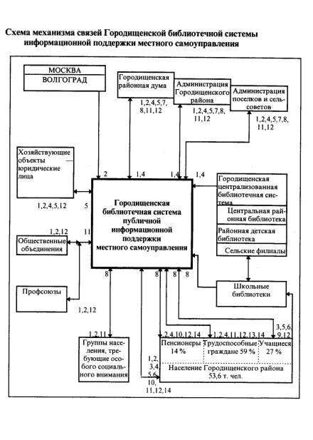 Схема механизма связей Городищенской библиотечной системы информационной поддержки местного самоуправления.
